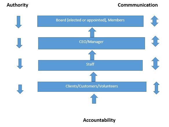 Board-Structure-diagram
